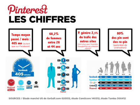 Pinterest. Chiffres. Board2