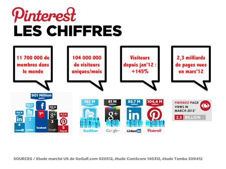 Pinterest. Chiffres. Board1
